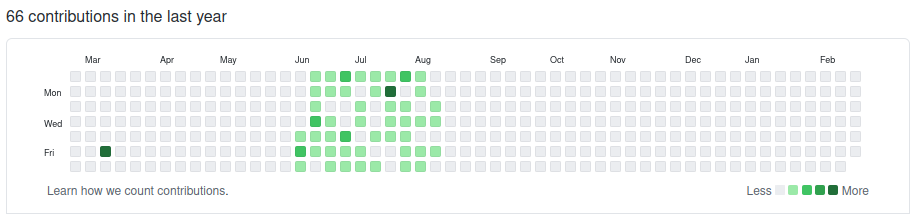 Screen Shot of my GitHub progress